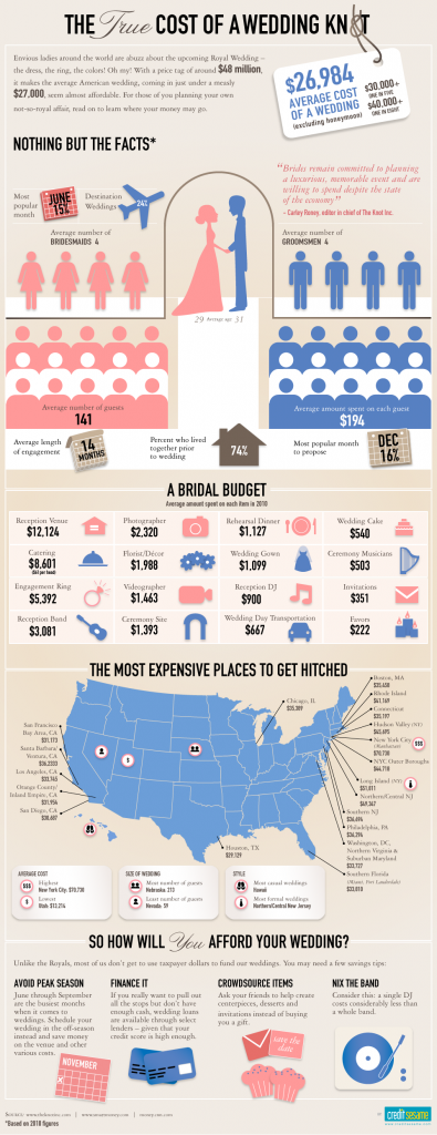True Cost of Wedding Infographic